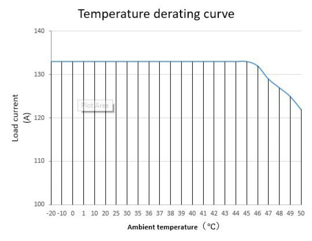 AntMiner Power Supply Temperature Derating Curve