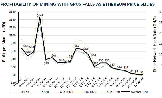 ETH Mining Not Profitable, Miner Heats Home With ASIC Rigs